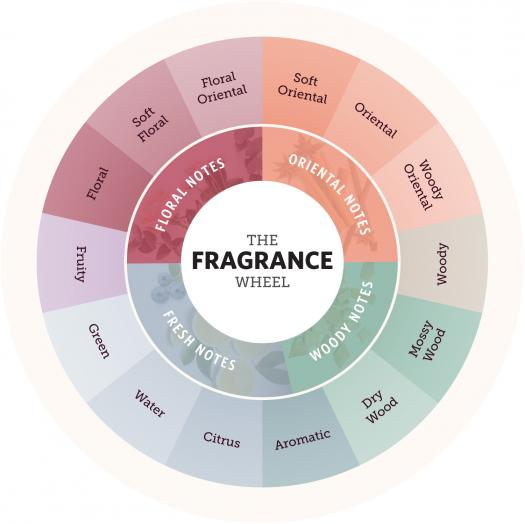 Finding Your Fragrance Personality In This Personality Quiz