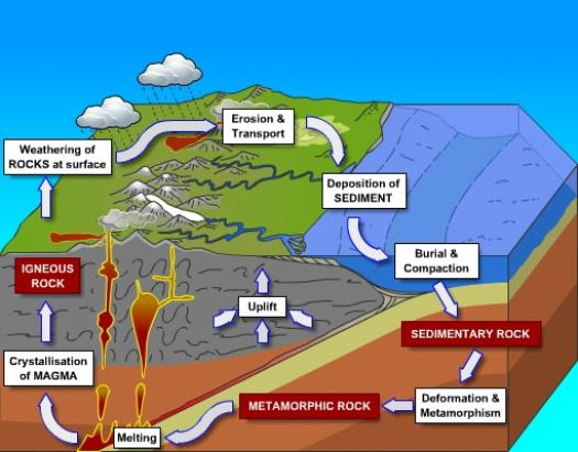 Rock Cycle- Pre Chapter 5th Grade Lesson