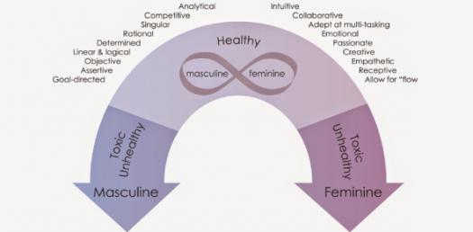 Are You More Feminine Or Masculine? - ProProfs Quiz