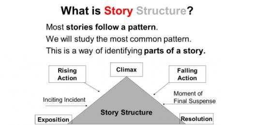 a story Quizzes & Trivia