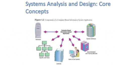 System Analysis And Design Test! Trivia Questions Quiz
