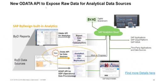 W3 SCM SAP Training Course Assessment (No Mfg)