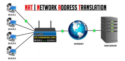 Virtual Private Server And Network Address Translation