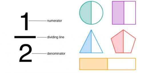 Can You Pass This Fraction Quiz?