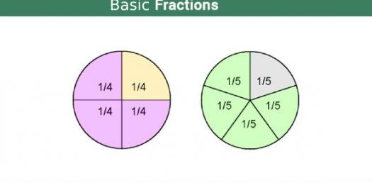 Can You Solve This Basic Fraction Quiz?