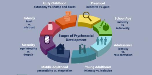 Psychosocial Theories Of Development! Trivia Facts Quiz