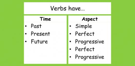 Past, Present, And Future Progressive Tense Verbs Quiz