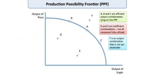 Production Possibilities Curve Practice Quiz Proprofs Quiz