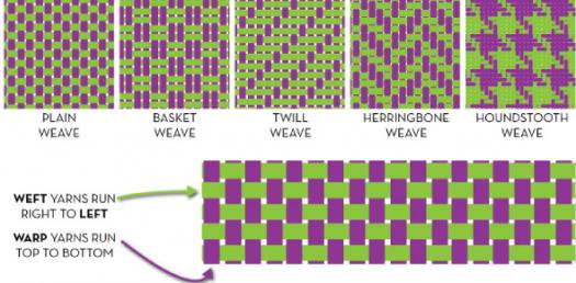 Weaves: Plain, Satin Or Twill Weave! Trivia Questions Quiz