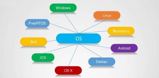 General Operating System Trivia Quiz!