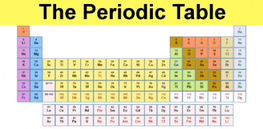 Periodic Table Trivia Quiz: Can You Name The Elements?