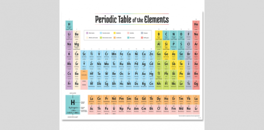 Periodic Table Of The Elements Name The Symbols Trivia