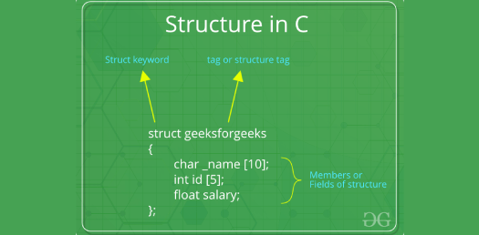 Quiz: C Programming Structure And Pointer! Trivia Questions Test