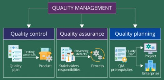 Trivia Questions On Product Quality Management