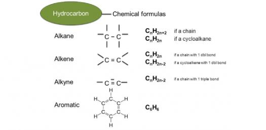 Alkenes, Alkynes And Aromatics: Test Your Knowledge! Trivia Quiz