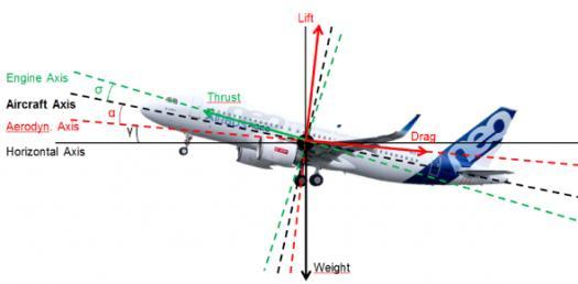 Aerodynamic Principles Of Flight: Trivia Facts Quiz