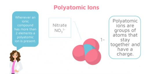 What Do You Know About Polyatomic Ions? Trivia Quiz