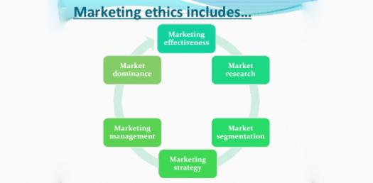 How Well Do You Know About Marketing Ethics? Trivia Quiz
