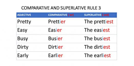 Quiz: Trivia Questions On Comparative And Superlative Adjectives!