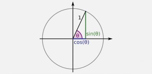 Precalculus: Trivia Quiz On Trigonometric Functions