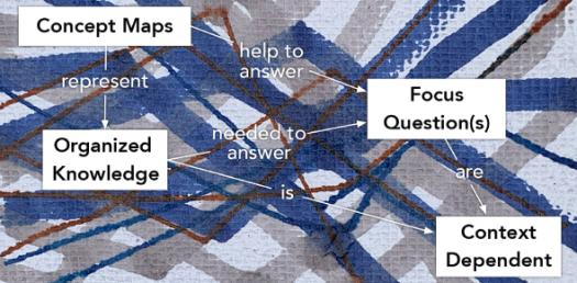 Trivia Quiz On Concept Mapping