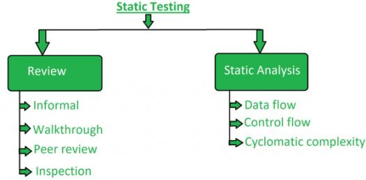 Quiz: Do You Have Basic Knowledge About Static Testing Techniques?