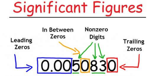 Mathematics Quiz: Significant Figures Questions