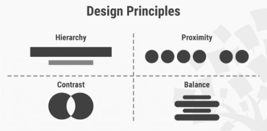 Ultimate Trivia Quiz On Design Principle