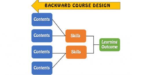 Quiz: Backward Design For Effective Lesson Planning!