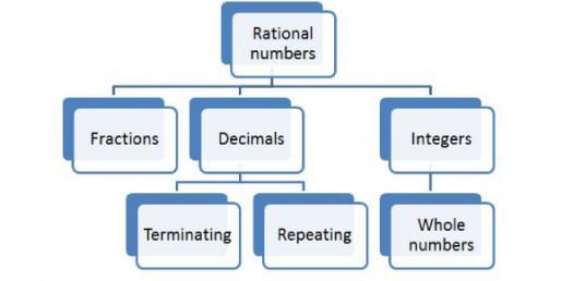 Number System In Mathematics Quiz