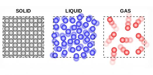 Basic Knowledge Questions Test On Solid Liquid And Gas! Quiz