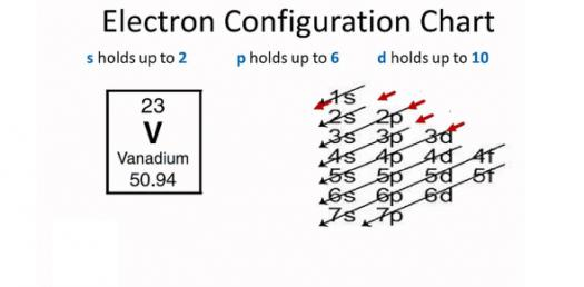 What Do You Know About Electron Configuration? Trivia Questions Quiz