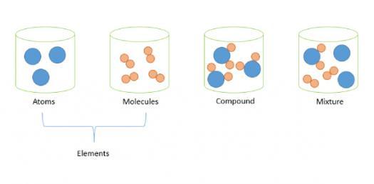 Mixtures, Elements & Compounds Quiz! - ProProfs Quiz