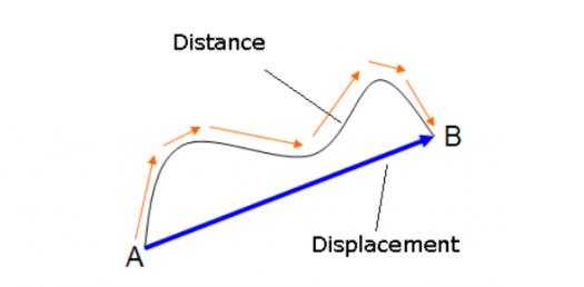 Motion: Quiz On Distance, Displacement, Speed And Velocity! Trivia Questions