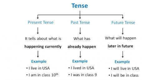 A Trivia Quiz On Past, Present, And Future Tense!