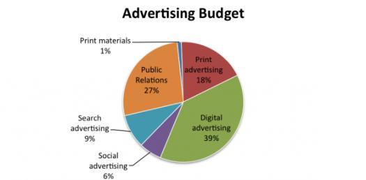 Business Quiz: Advertising Budget!