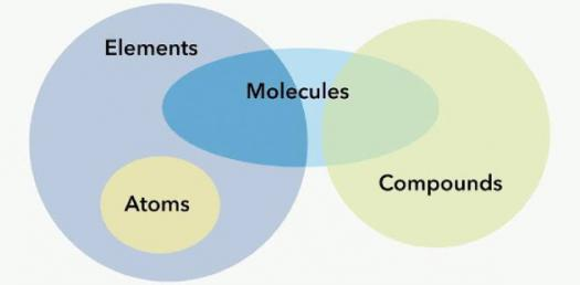 Quiz On Atoms, Elements And Compounds! Basic Questions