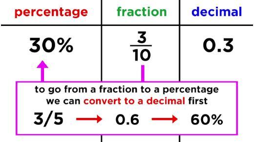 Test On Converting Fractions, Decimals, And Percent! Math Trivia Quiz