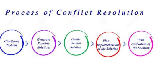 Test Your Knowledge About Conflict Resolution Skills! Trivia Quiz