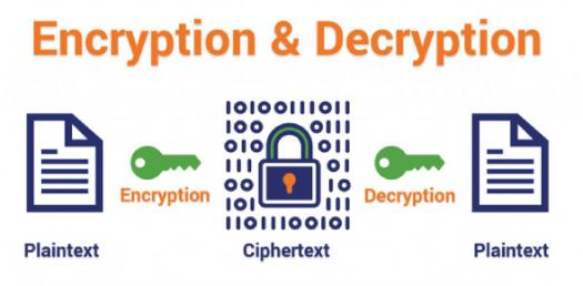 Test Your Knowledge About Encryption And Decryption! Trivia Questions Quiz