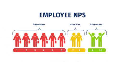 How Much Do You Know About Net Promoter Score? Trivia Questions Quiz
