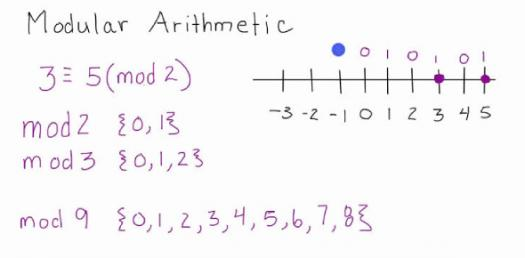 Ultimate Trivia Quiz On Arithmetic Progression: Can You Pass?