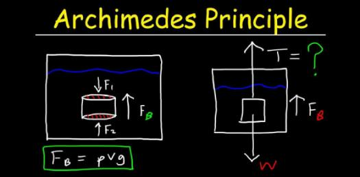 What Do You Know About Archimedes Principle And Buoyancy? Trivia Quiz