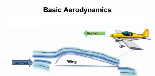 What Do You Know About Aerodynamics? Trivia Facts Quiz
