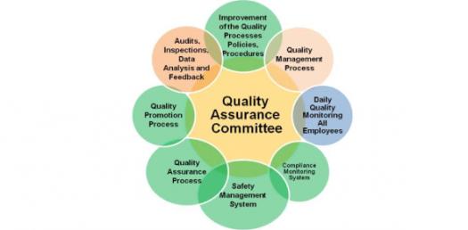 Quality Assurance Compliance Test! Trivia Quiz