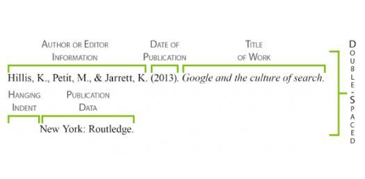 Quiz: Citing Sources In APA Citation Format! Trivia Questions