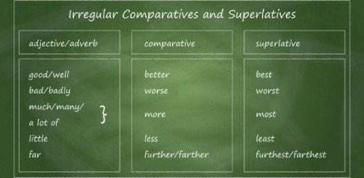 Adjectives Quiz: Comparative And Superlative