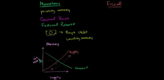 Questions On Monetary And Fiscal Policy! Macroeconomics Trivia Quiz