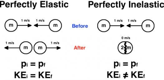 Elastic And Inelastic Collisions Physics Trivia Questions Quiz