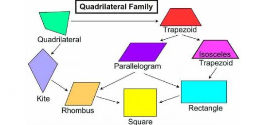 Quadrilaterals Test! Geometry Trivia Questions Quiz